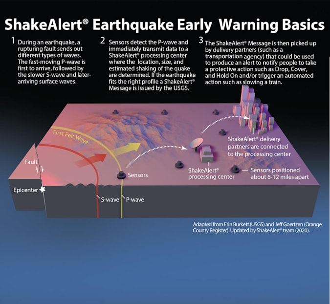 An infographic detailing how the USGS ShakeAlert earthquake early warning system works
