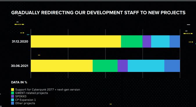 CDPR development staff breakdown