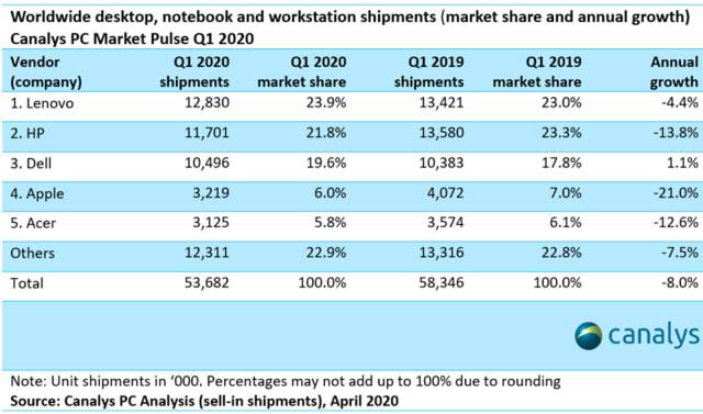 PC shipment estimates for Q1 2020