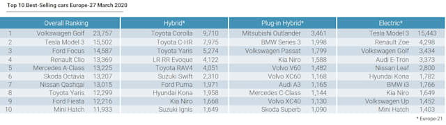 EU best-selling cars March 2020