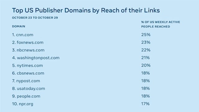 Facebook's ranking of top publisher domains the week prior to the election.