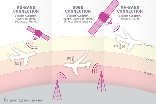 A Traveler S Guide To In Flight Wifi