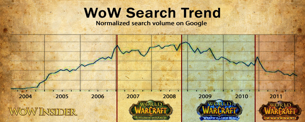 what are wow players searching for on google