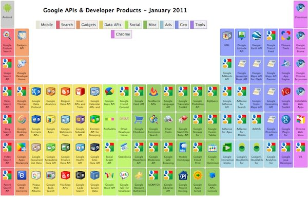 Visualized googles periodic table of apis the world of google apis and developer tools can be a confusing one but the company has now at least brought a bit of order to the chaos with its own take urtaz Image collections