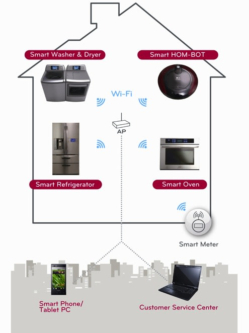 lg thinq linqs your smart appliances with wifi and smartphone apps. Black Bedroom Furniture Sets. Home Design Ideas