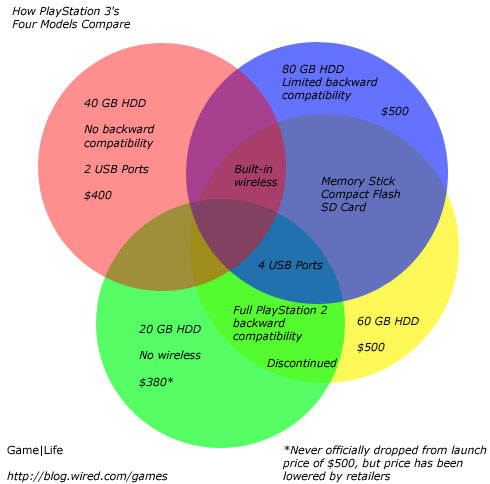 Today in joystiq october 25 2007 kudos to wireds chris kohler for making this venn diagram which sums up the four available playstation 3 models in the us sorry europeans ccuart Gallery