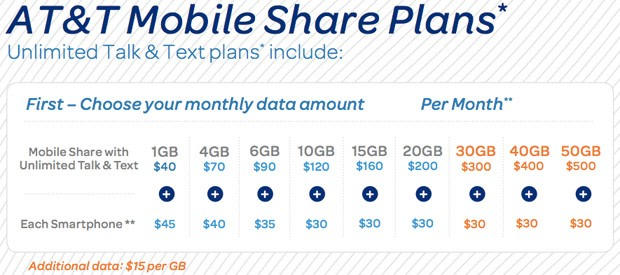 T-Mobile also has a stripped down unlimited plan called T-Mobile Essentials, which gives you the same unlimited talk, text, and data for a slightly lower price but removes some of the extra perks.
