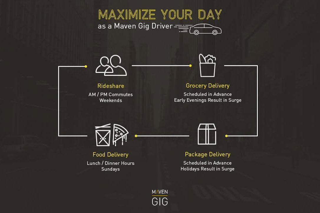 gm has a rental car service for uber and lyft drivers. Black Bedroom Furniture Sets. Home Design Ideas