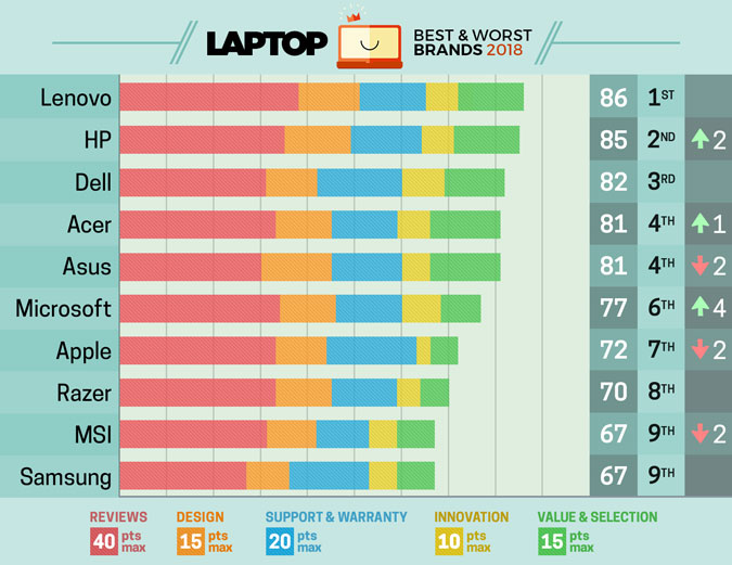 The Best And Worst Laptop Brands 2018