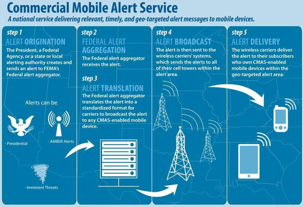 Wireless Emergency Alert System Goes Live This Month