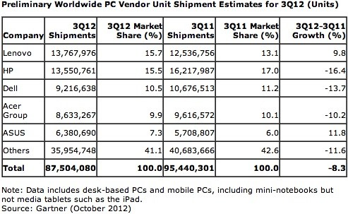 Gartner And Idc Pc Shipments Tumbled Over 8 Percent In Q3