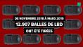 Les chiffres faramineux du mouvement historique des gilets