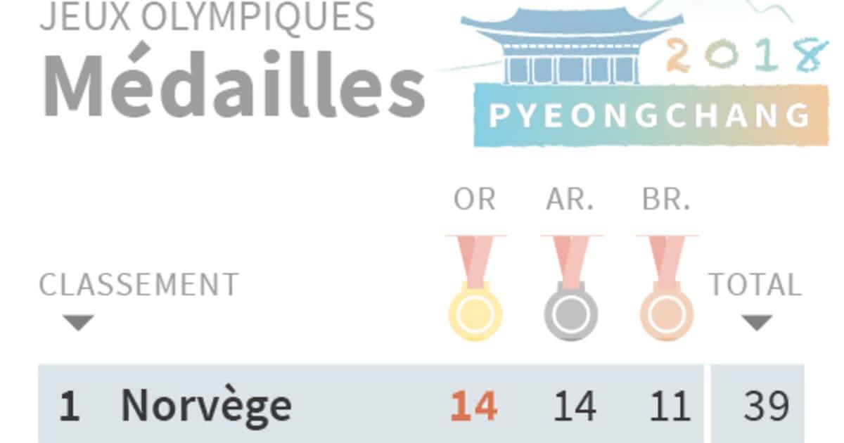 tableau médaille jo 2019