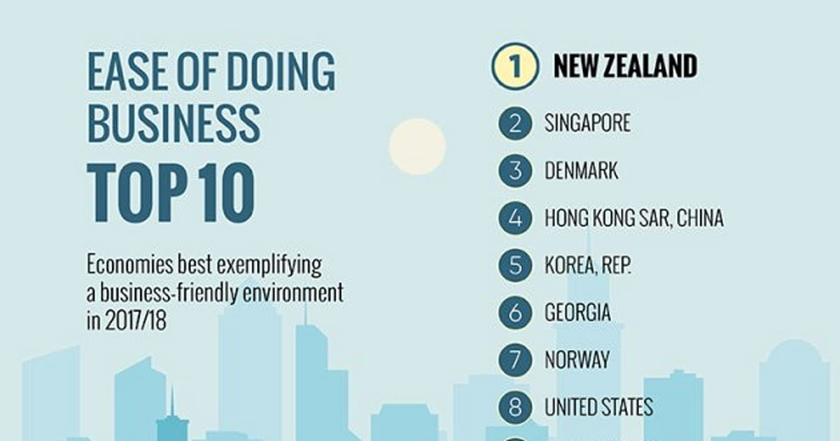 ビジネス環境の現状 ビジネス環境改善に向けた改革が 世界全体で過去