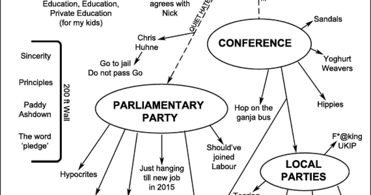Lib Dems Unusual Party Structure Revealed In Lord Rennard
