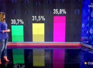 Unos porcentajes 'falsos' revientan a la audiencia de 'GH VIP':