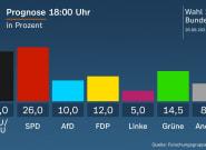 Los socialdemócratas vencen por un estrecho margen en Alemania, según un