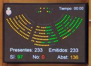 El Senado condena el franquismo con la abstención de PP, Ciudadanos, UPN y