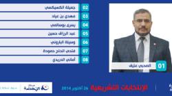 Candidats d'Ennahdha aux législatives: Homme d'affaires pour homme d'affaires, ministre pour
