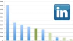 LinkedIn gewinnt gegenüber