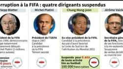 Le foot mondial en plein chaos, Blatter et Platini suspendus par la