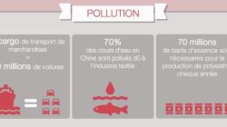 Quel est l'impact de l'industrie textile sur