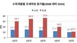 한국사회의 참담한 현실을 보여주는 한 장의