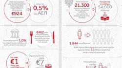 Ποια είναι η προστιθέμενη αξία της Coca-Cola Τρία Έψιλον και της Coca-Cola Co στην