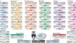 Les six matches du premier tour de l'Euro 2016 qu'il faut voir