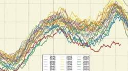 Diese Grafik zur Erderwärmung sollte uns alle