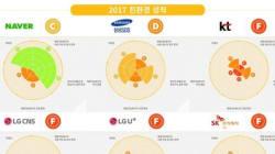 글로벌 IT기업 친환경