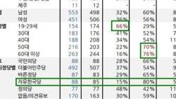 동성 결혼에 찬성하는 한국인이 16년 사이 두 배로 늘었다는 여론 조사 결과가