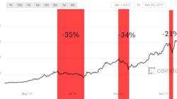 Bitcoin: Les trois raisons pour lesquelles vous devez absolument freiner votre envie d'en