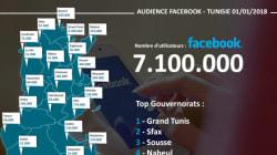 La Tunisie a dépassé la barre des 7 millions d'utilisateurs sur Facebook en