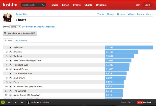 Now all Last fm tracks are playable through Spotify