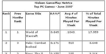 WoW #1 in new Nielsen game ranking system