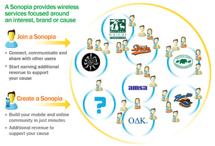 Roll your own MVNO somewhere else: Sonopia calls it quits