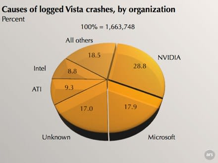 NVIDIA drivers responsible for nearly 30% of Vista crashes