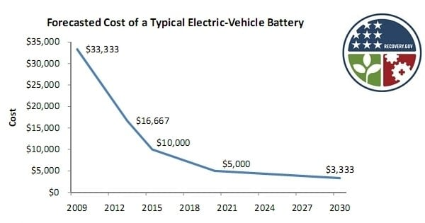 Dippin In A Tesla Is An Expensive Proposition As We Re Sure You Well Aware But The Us Department Of Energy Seems Certain Cost Electric Vehicles