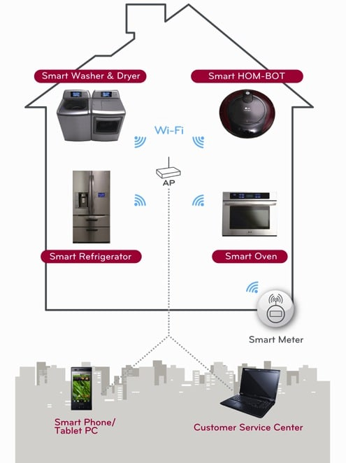 LG Thinq linqs your smart appliances with WiFi and
