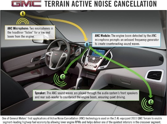 Gm Claims Its New Terrain Has Other Suvs Beat When It Comes To Fuel Efficiency And They Re Citing Active Noise Cancellation A Concept Near Dear