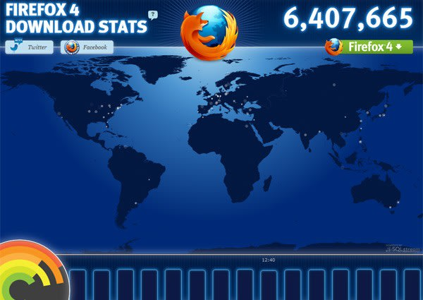 Firefox 4 clocks up 7 1 million downloads within first 24