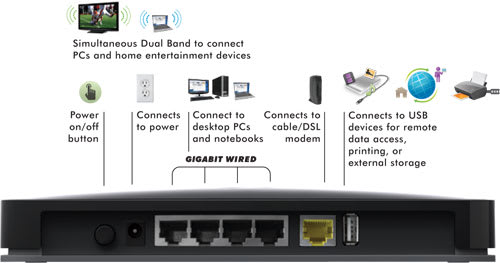 Netgear's WNDR 3800 with ReadySHARE, the roll-your-own cloud