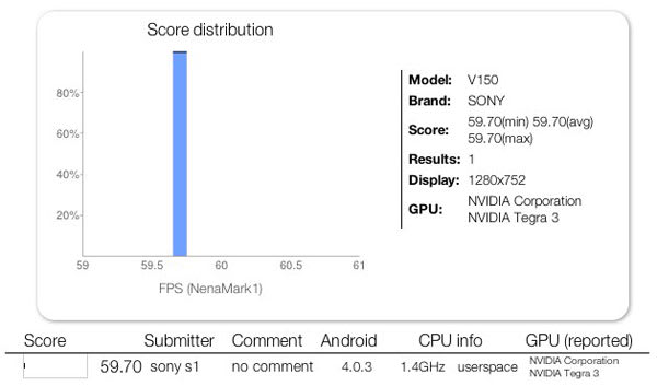 Sony Tegra 3 slate benchmarked, Tablet S successor on the way?