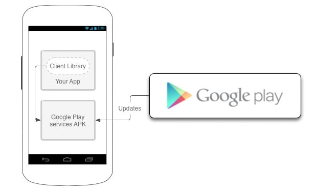Google Play services arrives for Android 2 2 and above, the eager