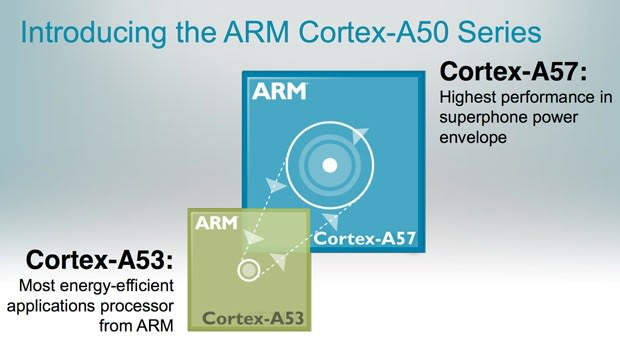 ARM's Cortex-A50 chips promise 3x performance of current superphones