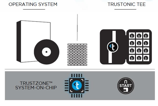 Trustonic: a way for mobile apps to benefit from ARM's