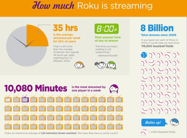 Roku passes 5 million players sold in the US, shows off with