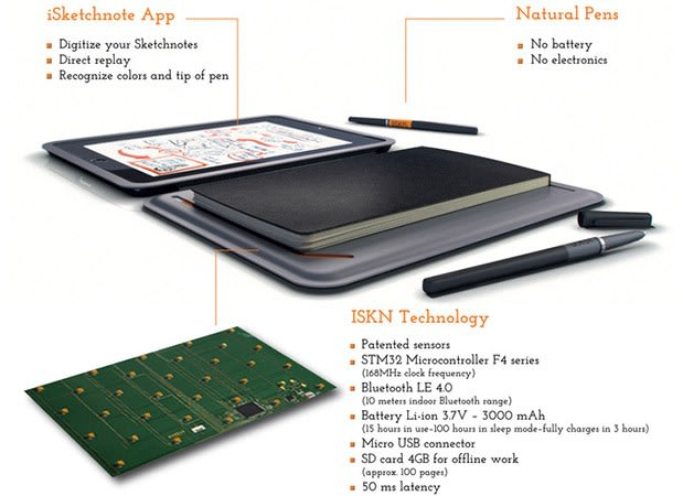 iSketchnote digitizes your doodles to an iPad using a natural pen (video)