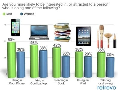iPads don't make you attractive to the opposite sex